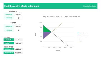 Planilla de Excel de Equilibrio entre Oferta y Demanda