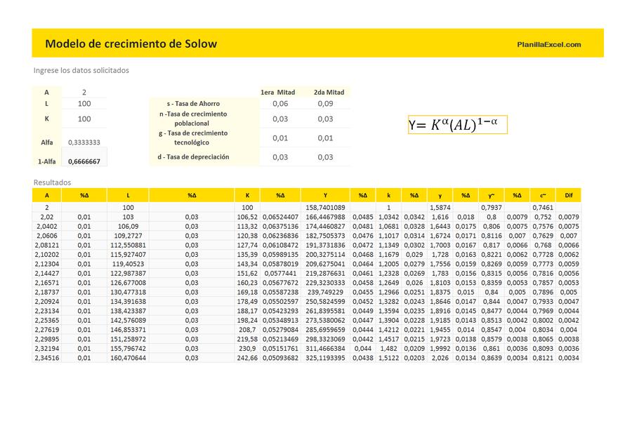 Planilla de Excel de Modelo de Crecimiento de Solow