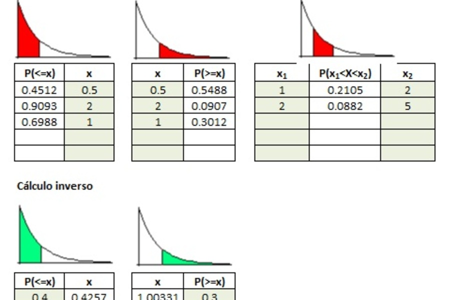 Planilla de Excel de Distribución Exponencial