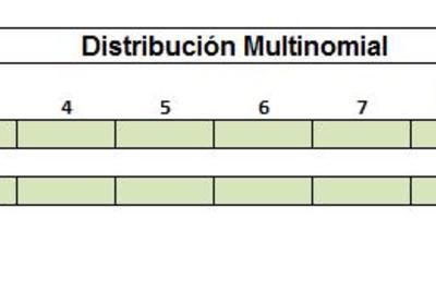 Planilla de Excel de Distribución Multinomial