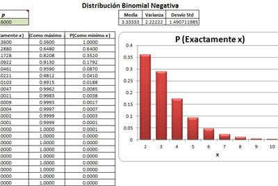 Planilla de Excel de Distribución Binomial Negativa