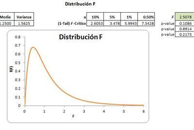 Planilla de Excel de Distribución F