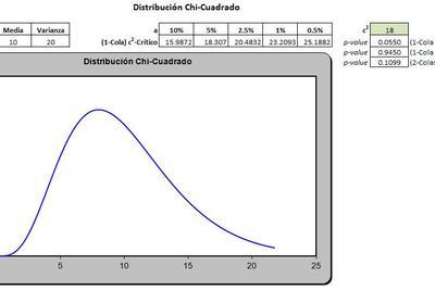 Planilla de Excel de Distribución Chi-Cuadrado