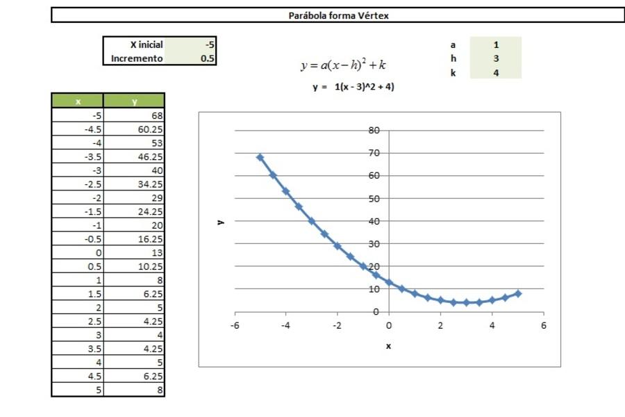 Planilla de Excel para el Cálculo de Parábola (Vertex)