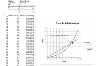 Planilla de Excel de Crecimiento de Malthus