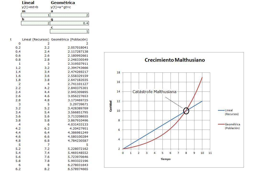 Planilla de Excel de Crecimiento de Malthus - PlanillaExcel.com