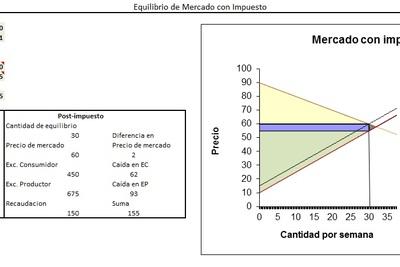 Planilla de Excel de Equilibrio de Mercado con Impuesto