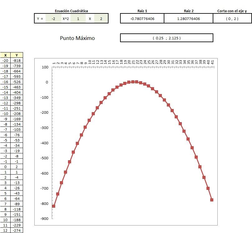 Planilla de Excel para Cálculo de Parábola - PlanillaExcel.com