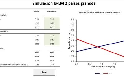 Planilla de Excel de Modelo IS LM Mundell Flemming