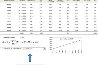 Planilla de Excel de Coeficiente de Gini y Curva de Lorenz