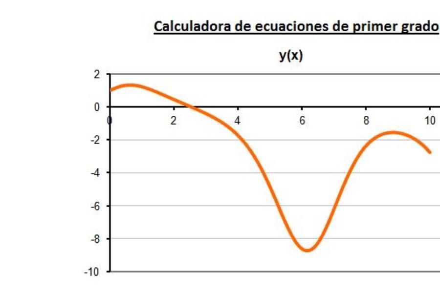 Planilla de Excel para el Cálculo de Ecuaciones Diferenciales de 1er grado