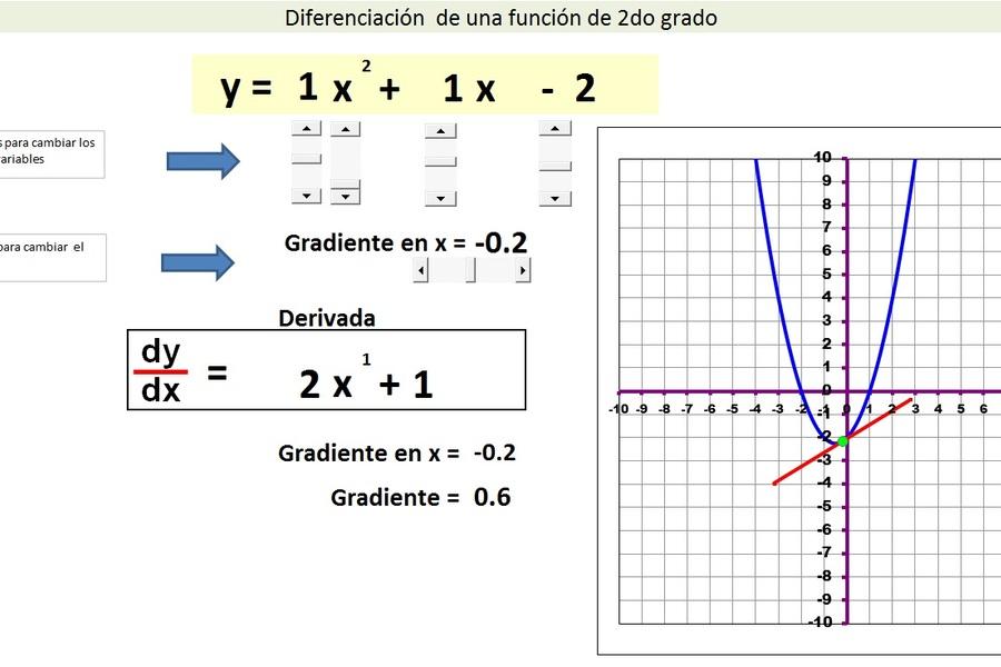 Planilla de Excel de diferenciación de una ecuación de 2do grado