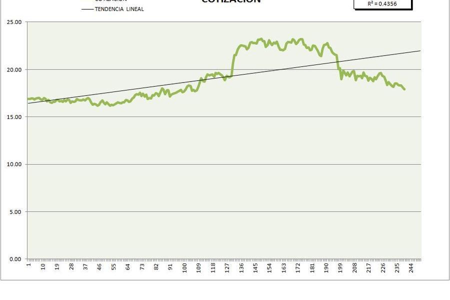 Planilla de Excel de Análisis de Volatilidad