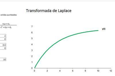 Transformada de Laplace en Excel