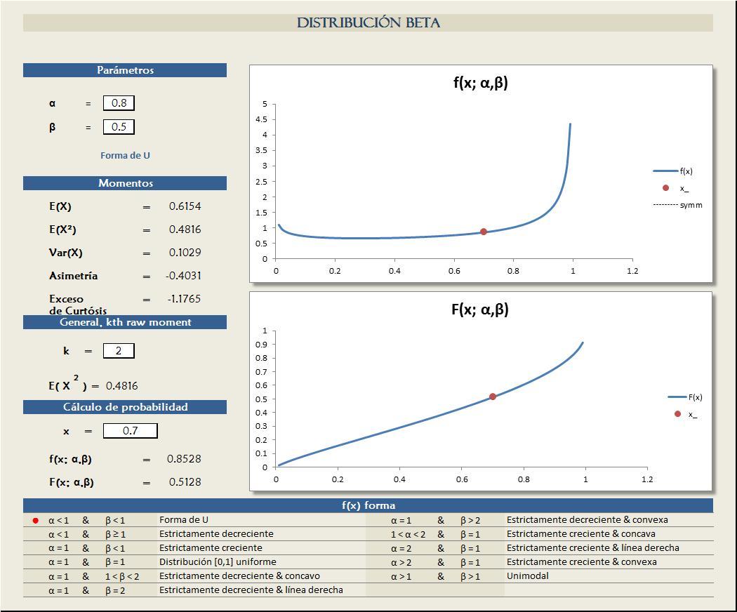 Planilla de Excel de Distribución Normal (Gauss) - PlanillaExcel.com
