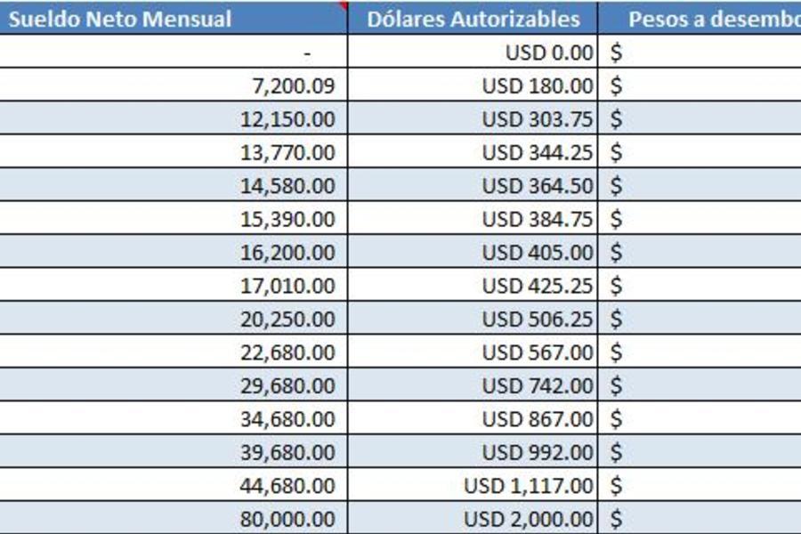 Cálculo de compra de dólares en excel (Argentina)