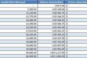 Small calculo de compra de dolares en excel argentina
