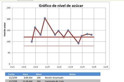 Planilla de Excel Gráfico de Nivel de Azúcar
