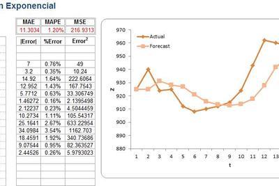 Planilla de Excel de Suavización Exponencial