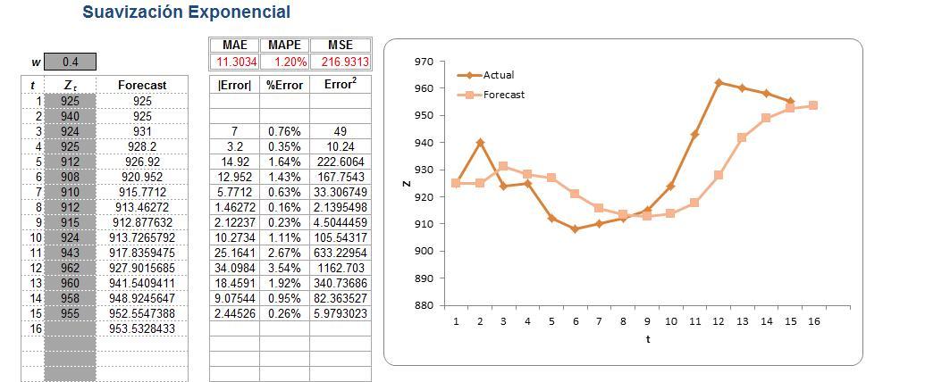 Planilla de Excel de Suavización Exponencial - PlanillaExcel.com