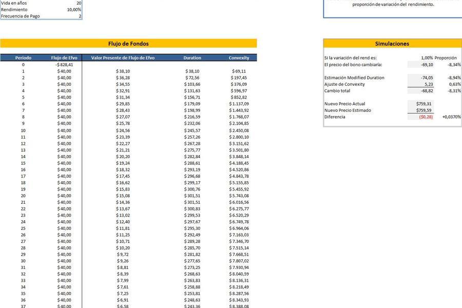 Planilla de Excel de Convexity y Duration de Bonos