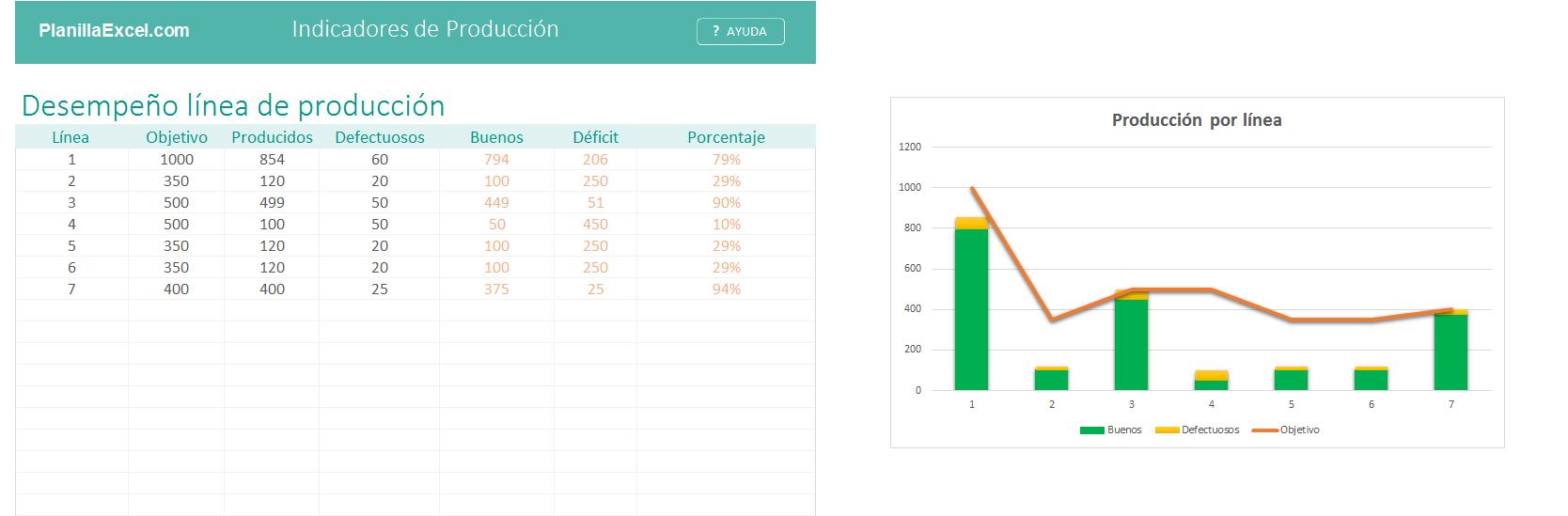 Planilla de Excel de Indicadores de Producción - PlanillaExcel.com