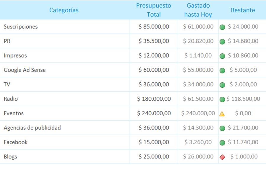 Planilla de Excel de Presupuesto de Marketing