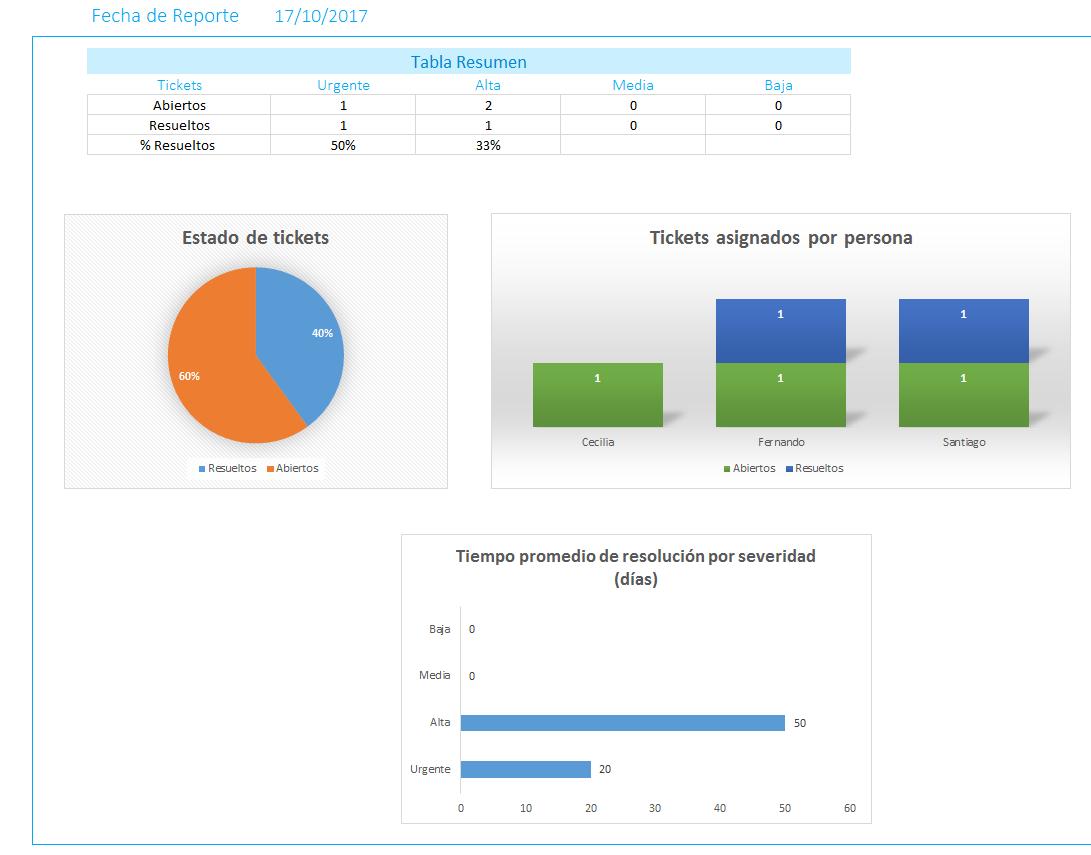 Control de Incidencias en Excel - PlanillaExcel.com