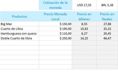 Planilla de Excel de Lista de precios en diferentes monedas