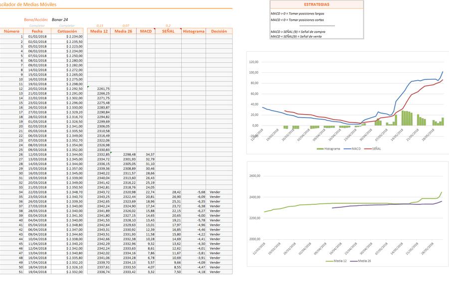 Planilla de Excel para el Cálculo de Medias Móviles (MACD)