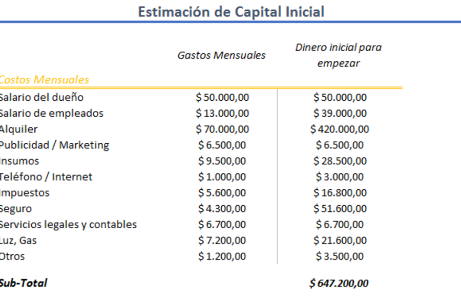 Estimación de Capital Inicial