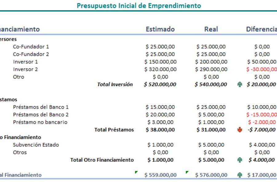 Presupuesto Inicial de Emprendimiento