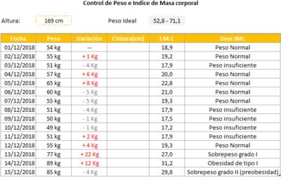 Planilla de Excel para el Cálculo del índice de Masa Corporal