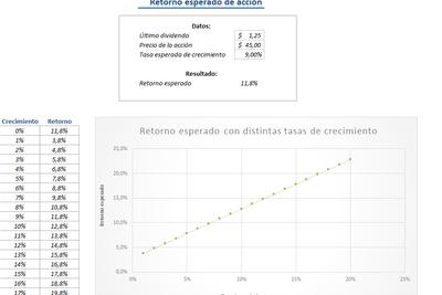 Planilla de excel de cálculo de retorno esperado en acciones