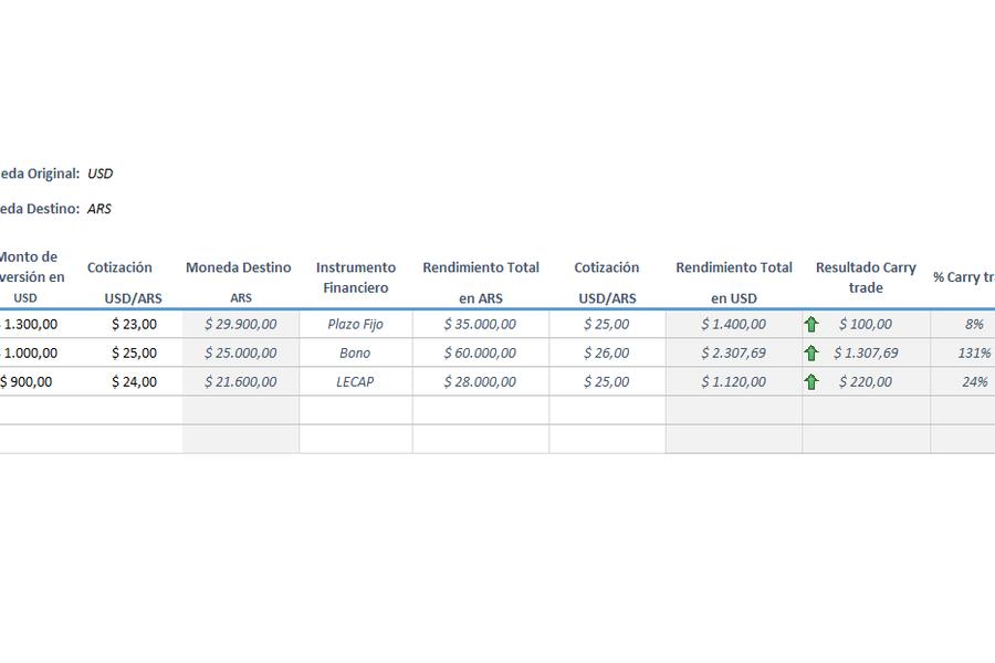 Simulador de Carry Trade en Excel