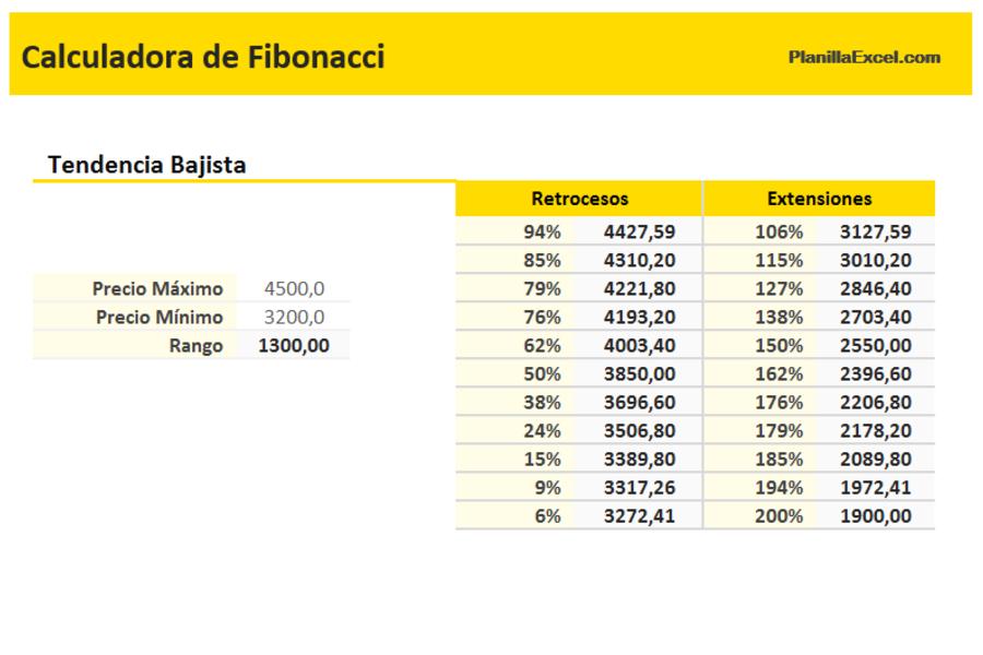 Planilla de Excel para Calculadora de Fibonacci