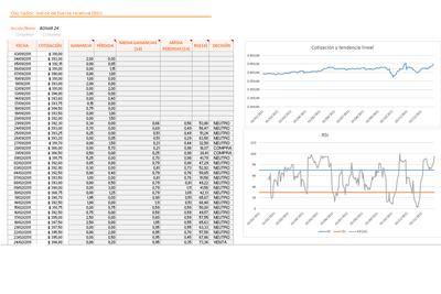 Planilla de Excel para el Calculo del Indicador RSI