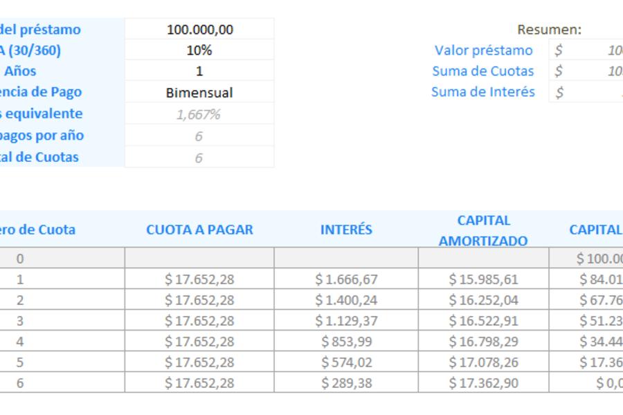 Amortización de préstamos en Excel