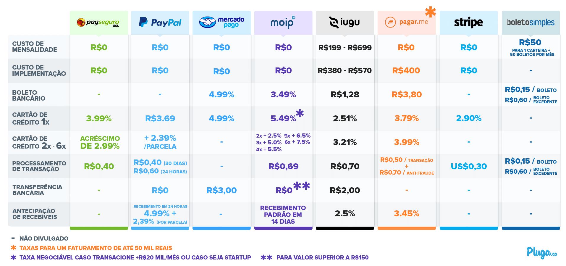 Gateway de pagamento mais barato