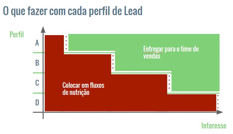 como-qualificar-cliente-lead-scoring