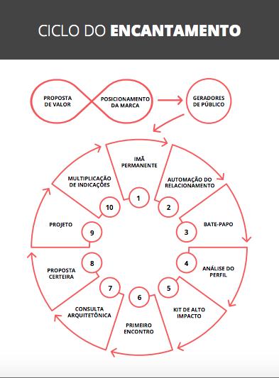 ciclo-do-encantamento