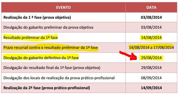 Calendário OAB - Datas de divulgação do gabarito definitivo e lista de aprovados na 1ª fase XIV Exame de Ordem