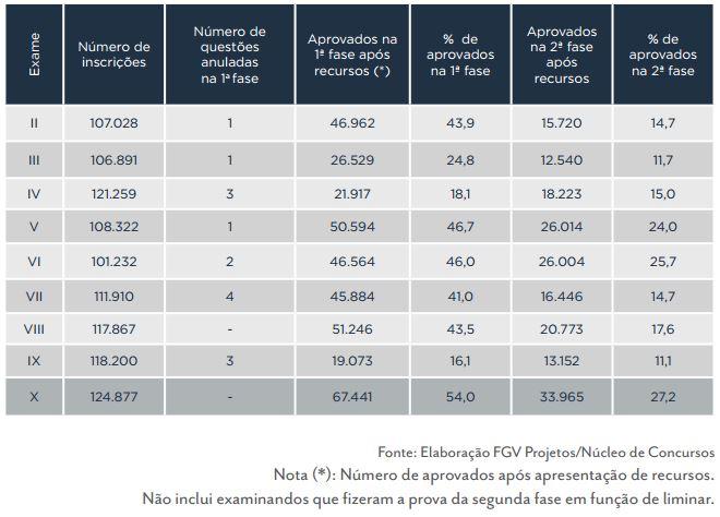 Evolução do desempenho por fase e edição do Exame da OAB