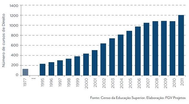 Evolução do número de Cursos de Direito