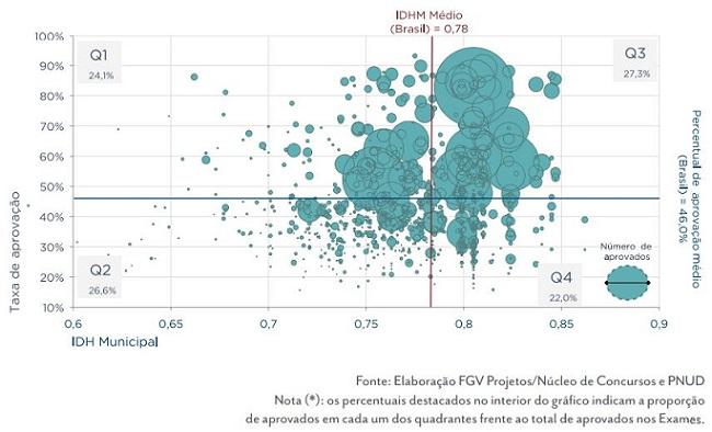Gráfico de dispersão das instituições de ensino superior entre a taxa de aprovação e o IDH-M