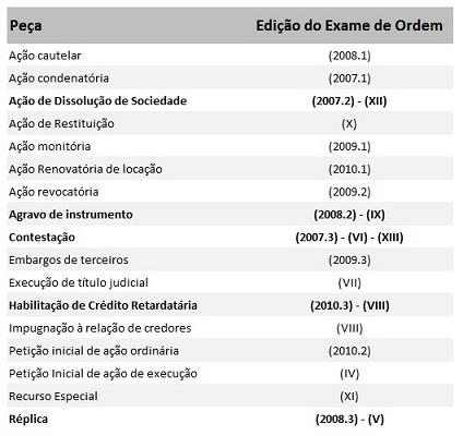 Recorrência de peças em Direito Empresarial - 2ª Fase Exame da OAB