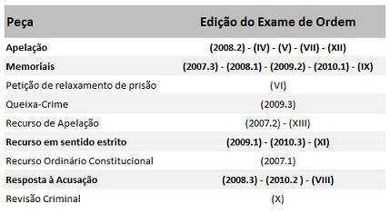 Recorrência de peças em Direito Penal - 2ª Fase Exame da OAB