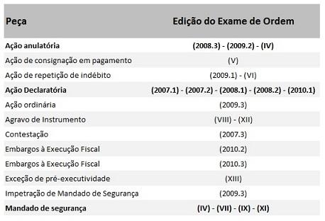 Recorrência de peças em Direito Tributário - 2ª Fase Exame da OAB