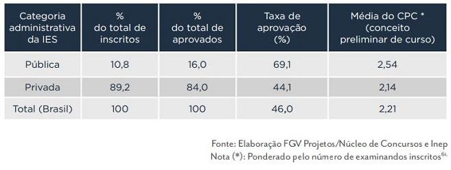 Taxa de aprovação no Exame da OAB por tipo de instituição de ensino superior (pública ou particular)