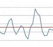 Variação no índice de aprovação na OAB